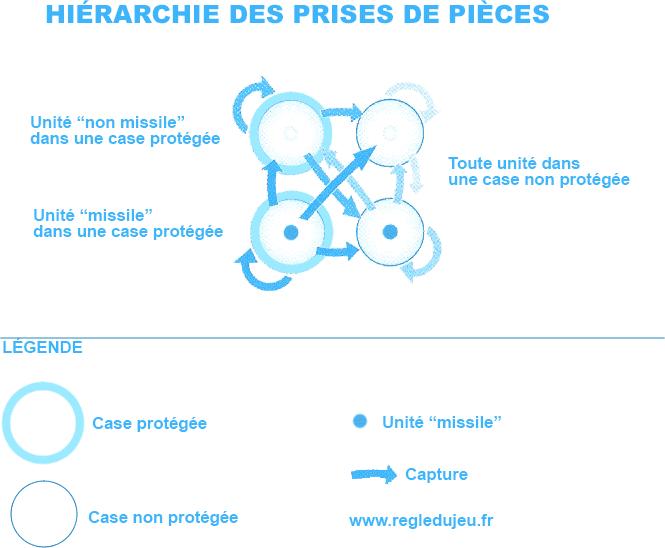 Cirkle 4 : Hiérarchie
