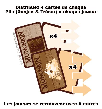 Munchkin : Préparation du jeu et distribution des cartes