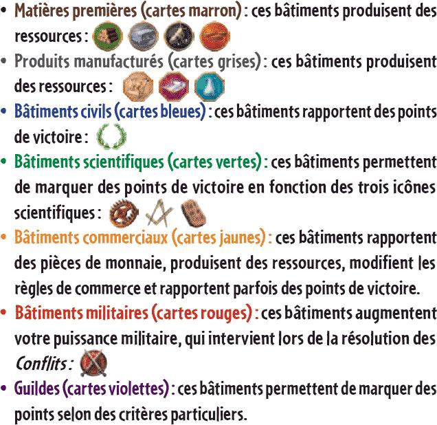Matières premières (cartes marron) : ces bâtiments produisent des ressources : • Produits manufacturés (cartes grises) : ces bâtiments produisent des ressources : • Bâtiments civils (cartes bleues) : ces bâtiments rapportent des points de victoire : • Bâtiments scientifiques (cartes vertes) : ces bâtiments permettent de marquer des points de victoire en fonction des trois icônes scientifiques : • Bâtiments commerciaux (cartes jaunes) : ces bâtiments rapportent des pièces de monnaie, produisent des ressources, modifient les règles de commerce et rapportent parfois des points de victoire. • Bâtiments militaires (cartes rouges) : ces bâtiments augmentent votre puissance militaire, qui intervient lors de la résolution des Conflits : • Guildes (cartes violettes) : ces bâtiments permettent de marquer des points selon des critères particuliers.
