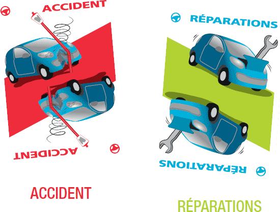 Accident et réparation