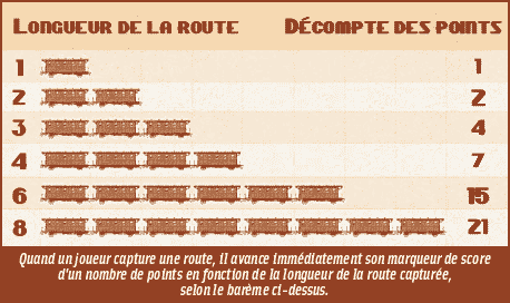 Les Aventuriers du Rail, points