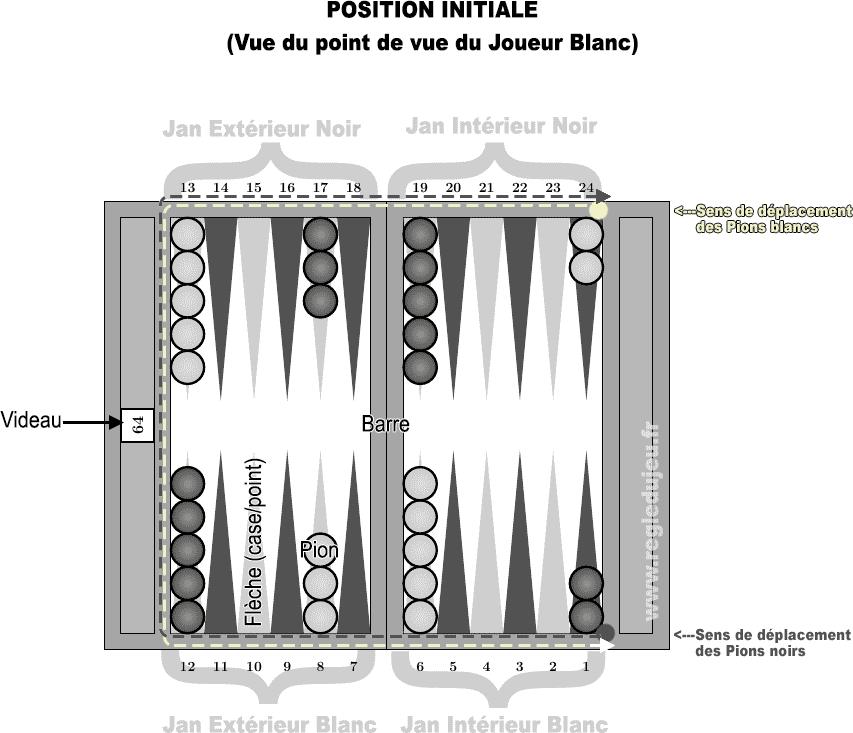 Backgammon : Règle du jeu. Position de départ, sens du jeu et légende