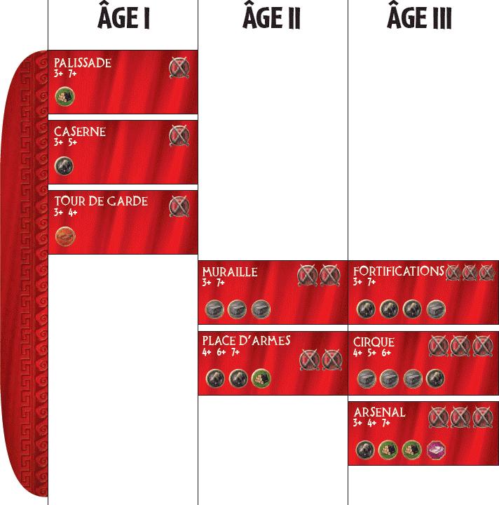 Bâtiments militaires (rouges)