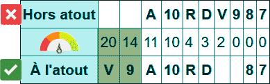 Belote : points (tableau récapitulatif des points)
