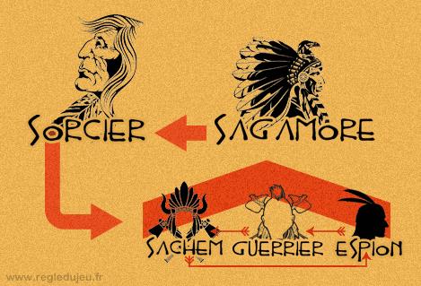 Sagamore ; Hiérarchie des grades