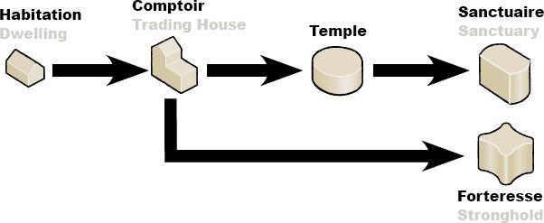 Infrastructures (amélioration des bâtiments dans Terra Mystica)