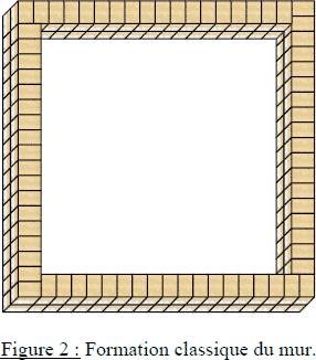 Mah-Jong : formation du mur