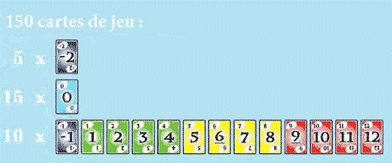Skyjo : matériel et nombre de cartes
