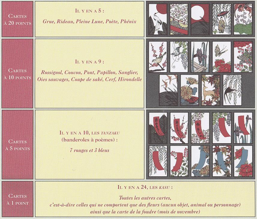 Tableau des cartes du Hanafuda par Valeur de points