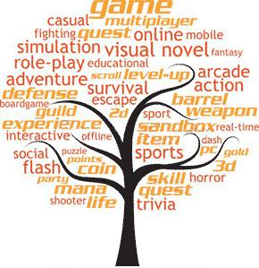 Vocabulaire du jeu