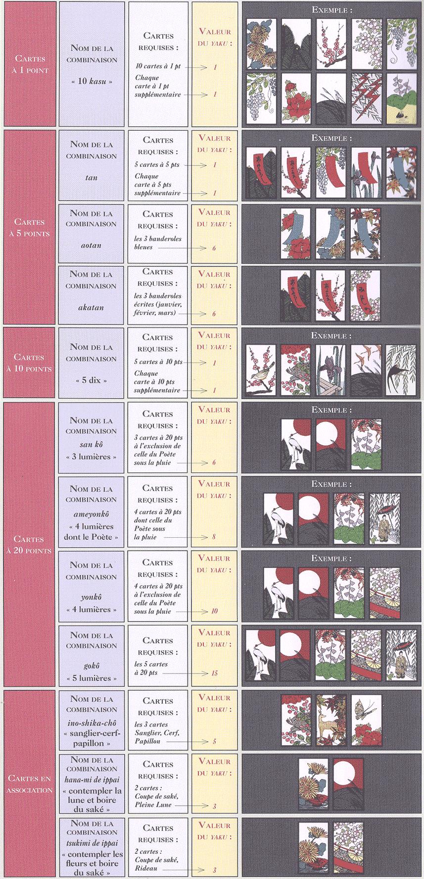 Tableau des yaku. Combinaisons Hanafuda Koi koi